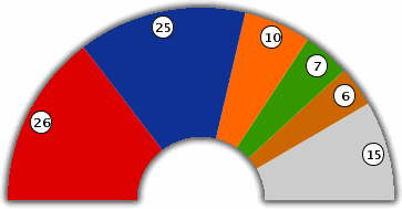 Council of the Brussels-Capital Region : Seat Distribution