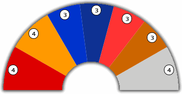 European Parliament : Seat Distribution
