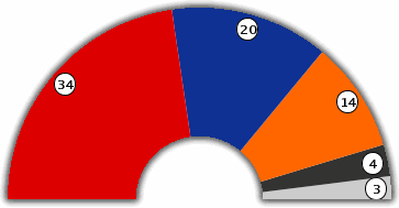 Council of the walloon Region : Seat Distribution